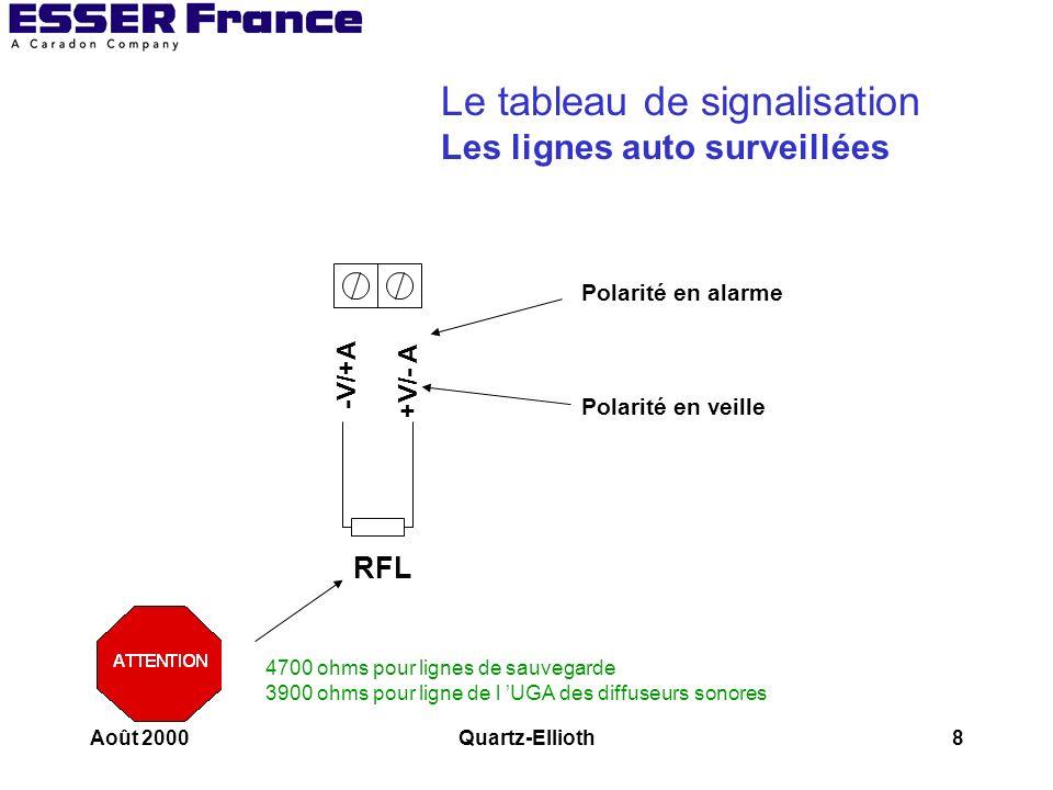 Août 2000Quartz-Ellioth9 Le tableau de signalisation Les lignes du report de synthèse
