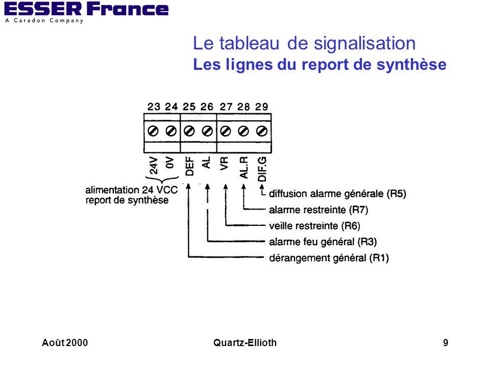 Août 2000Quartz-Ellioth30 Interfaces QUARTZ/CMSI Carte 31 SM et 32 SE Tableau Cartes sorties relais