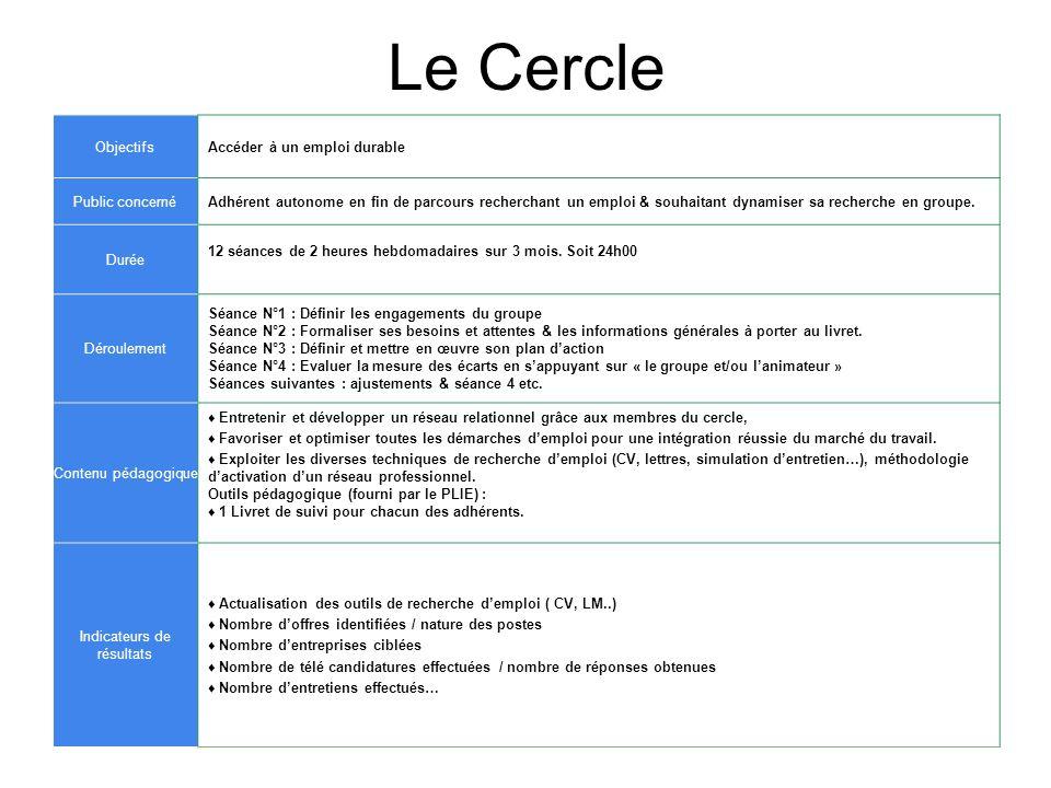 Méthode Pour lEmploi ObjectifsAccéder à un emploi durable Public concernéTout adhérent en fin de parcours, à la recherche dun emploi Durée120 jours calendaires.