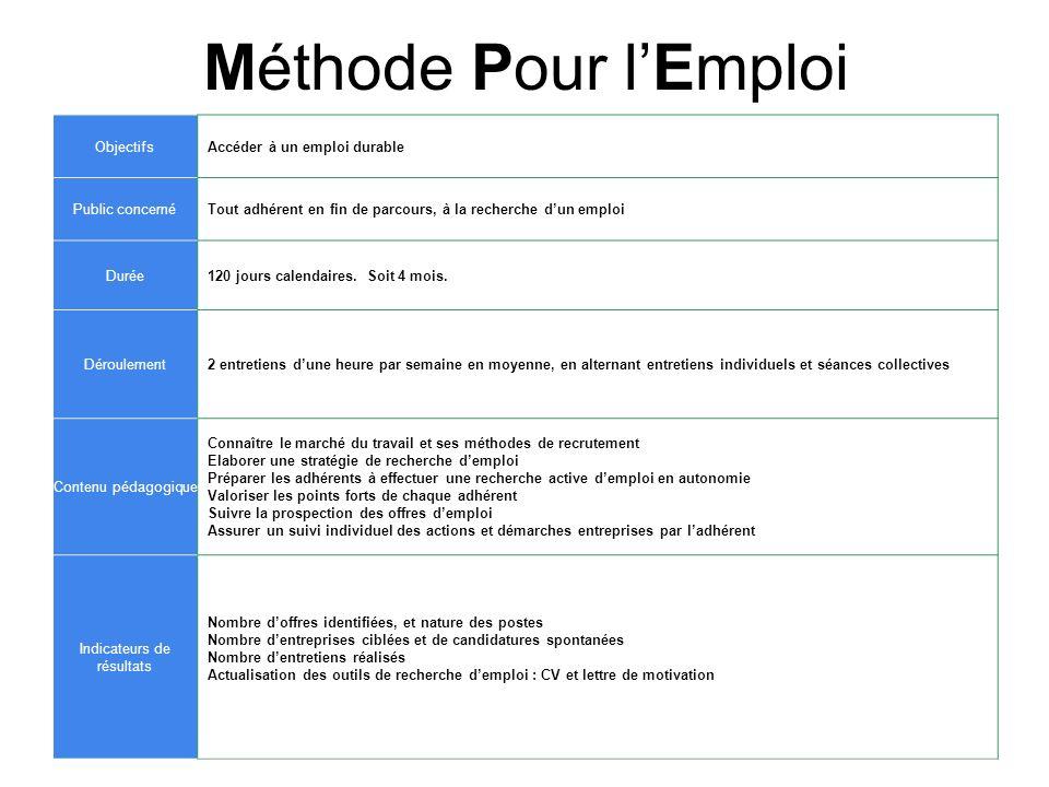 Méthode Pour lEmploi ObjectifsAccéder à un emploi durable Public concernéTout adhérent en fin de parcours, à la recherche dun emploi Durée120 jours ca