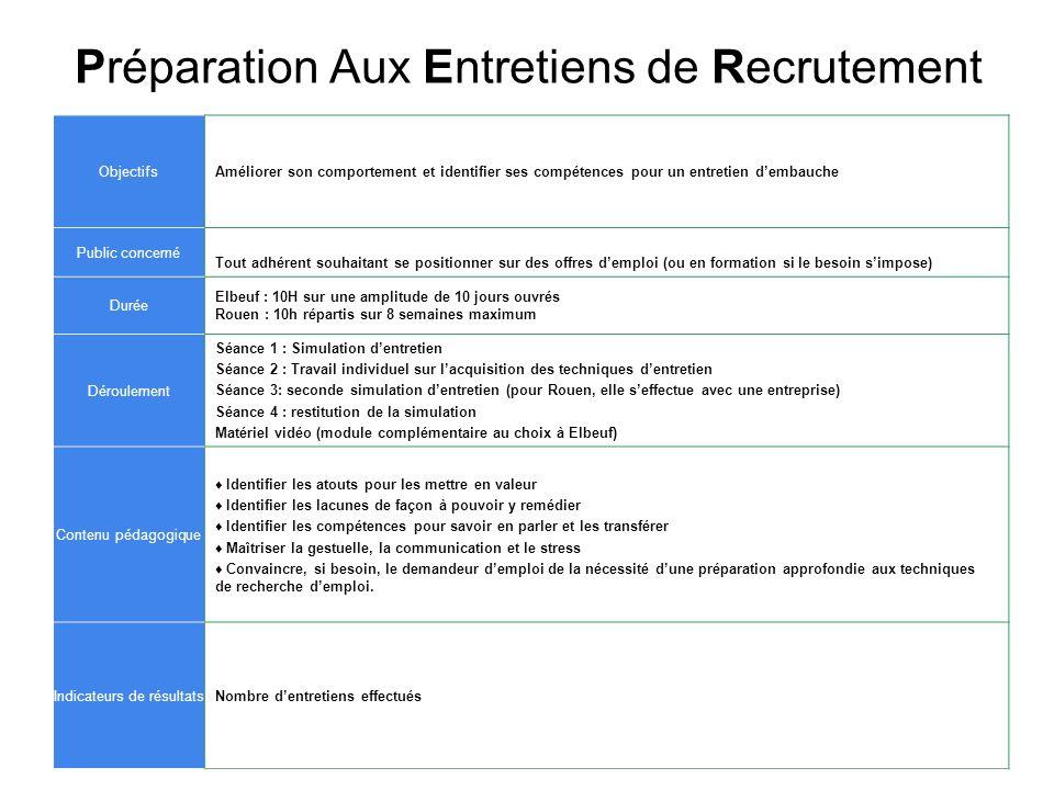 Préparation Aux Entretiens de Recrutement ObjectifsAméliorer son comportement et identifier ses compétences pour un entretien dembauche Public concern