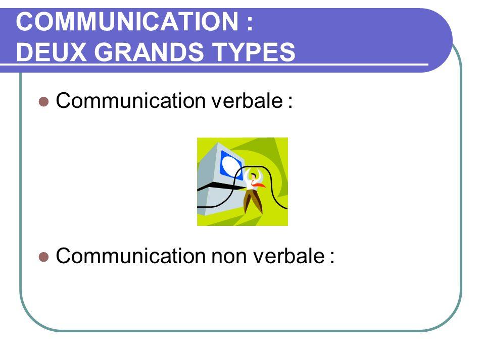 EMETTEUR / RECEPTEUR Les fondamentaux en communication : Les mots : culture éducation vécu environnement ………….