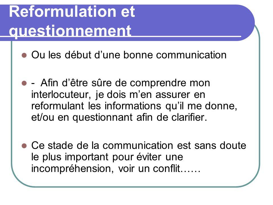 CNV (Communication Non Violente) Le processus : Exprimer avec clarté ce qui se passe en moi sans reproche, ni jugement.