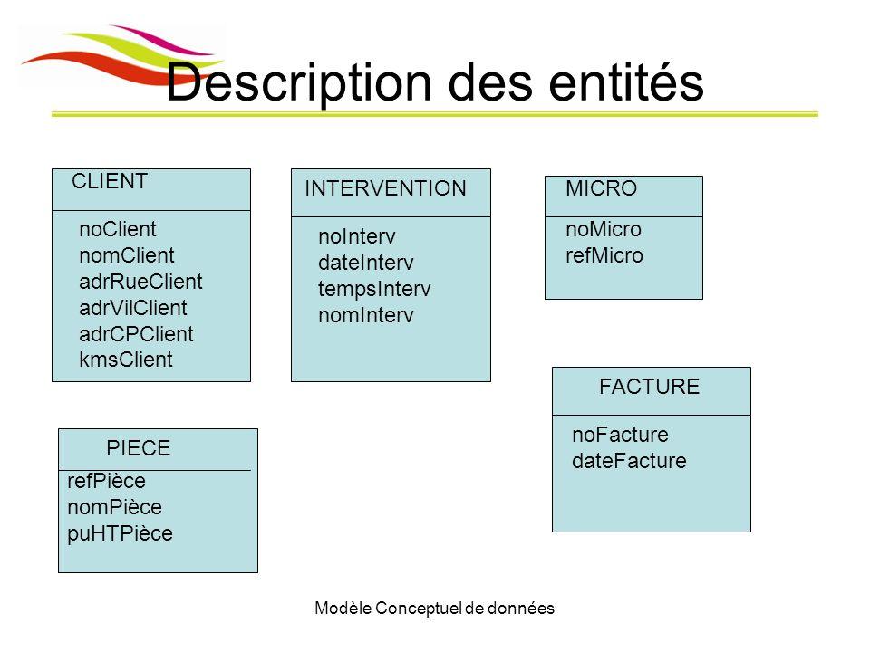 Modèle Conceptuel de données Description des entités CLIENT INTERVENTIONMICRO FACTURE PIECE noClient nomClient adrRueClient adrVilClient adrCPClient k