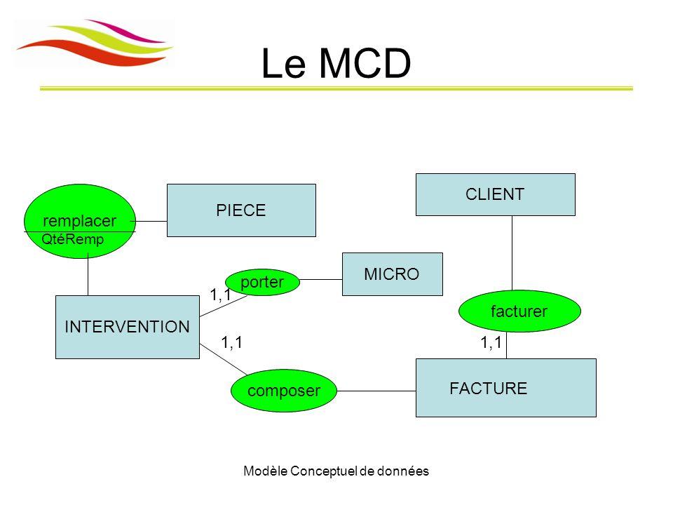 Modèle Conceptuel de données Le MCD CLIENT INTERVENTION PIECE FACTURE remplacer QtéRemp facturer 1,1 composer 1,1 MICRO porter 1,1