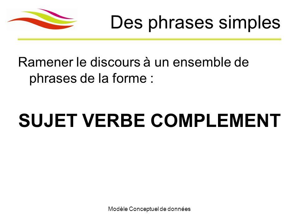 Modèle Conceptuel de données Des phrases simples Ramener le discours à un ensemble de phrases de la forme : SUJET VERBE COMPLEMENT
