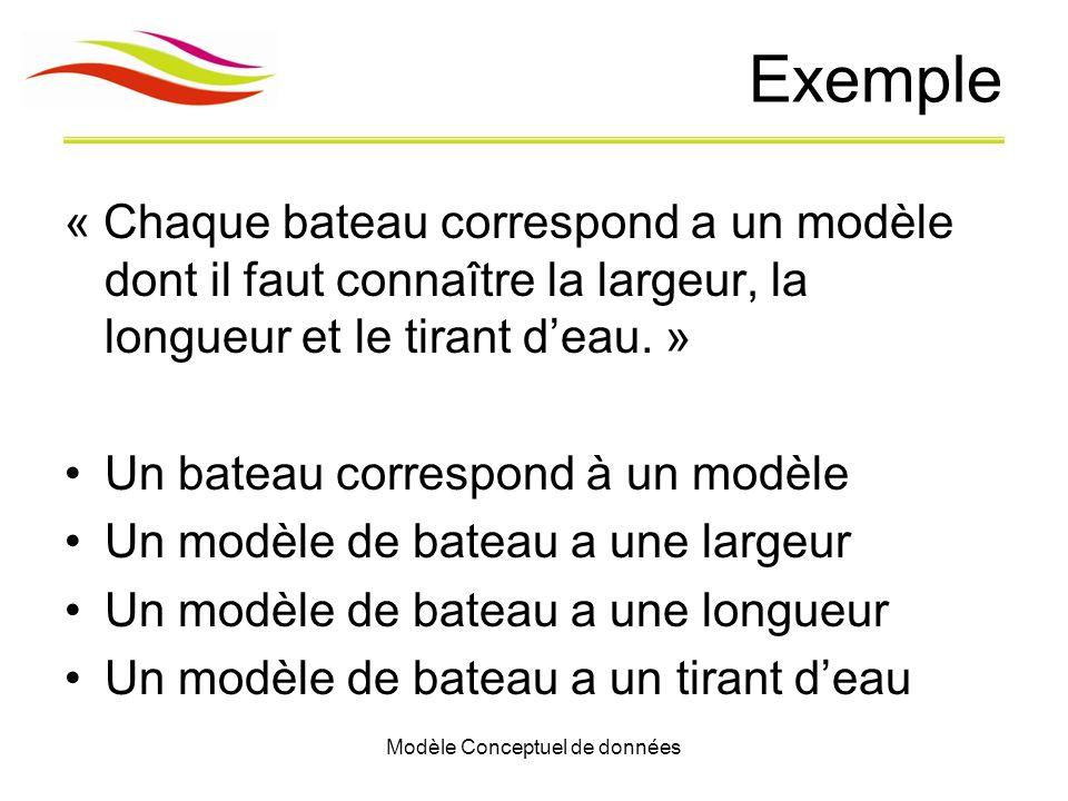 Modèle Conceptuel de données Exemple « Chaque bateau correspond a un modèle dont il faut connaître la largeur, la longueur et le tirant deau. » Un bat
