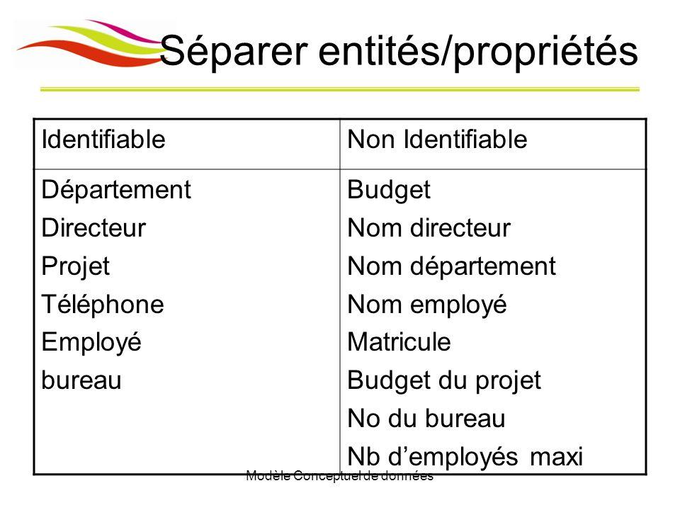 Modèle Conceptuel de données Séparer entités/propriétés IdentifiableNon Identifiable Département Directeur Projet Téléphone Employé bureau Budget Nom