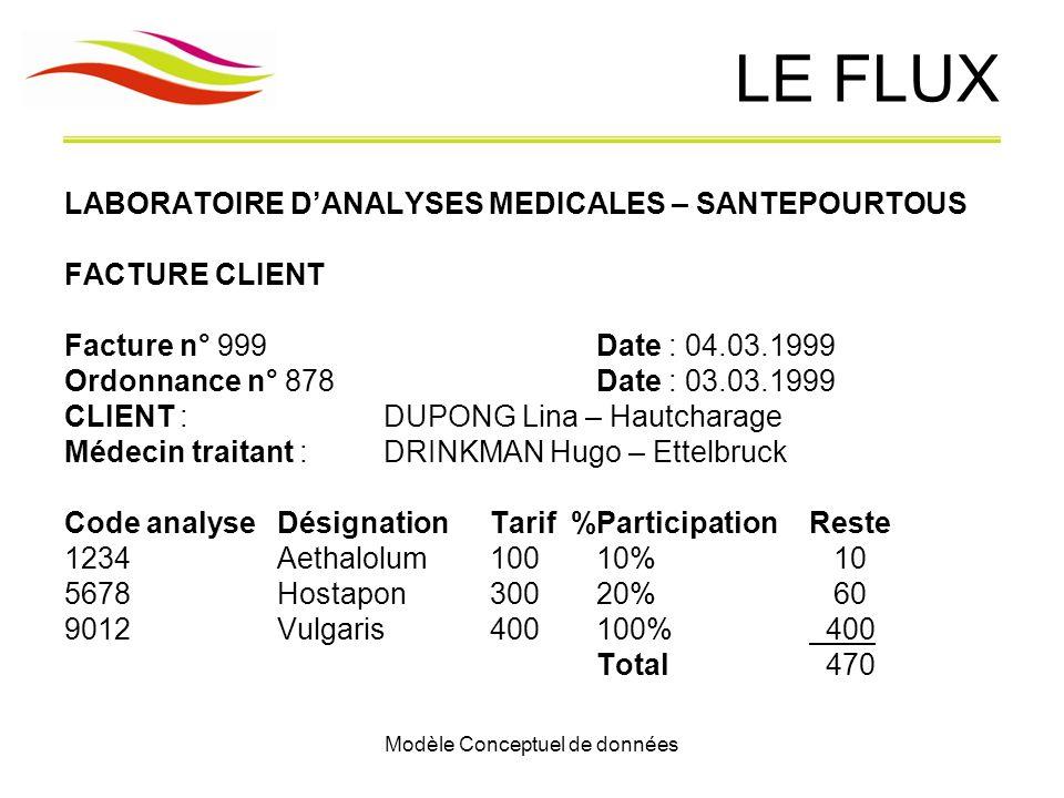 Modèle Conceptuel de données LE FLUX LABORATOIRE DANALYSES MEDICALES – SANTEPOURTOUS FACTURE CLIENT Facture n° 999Date : 04.03.1999 Ordonnance n° 878D