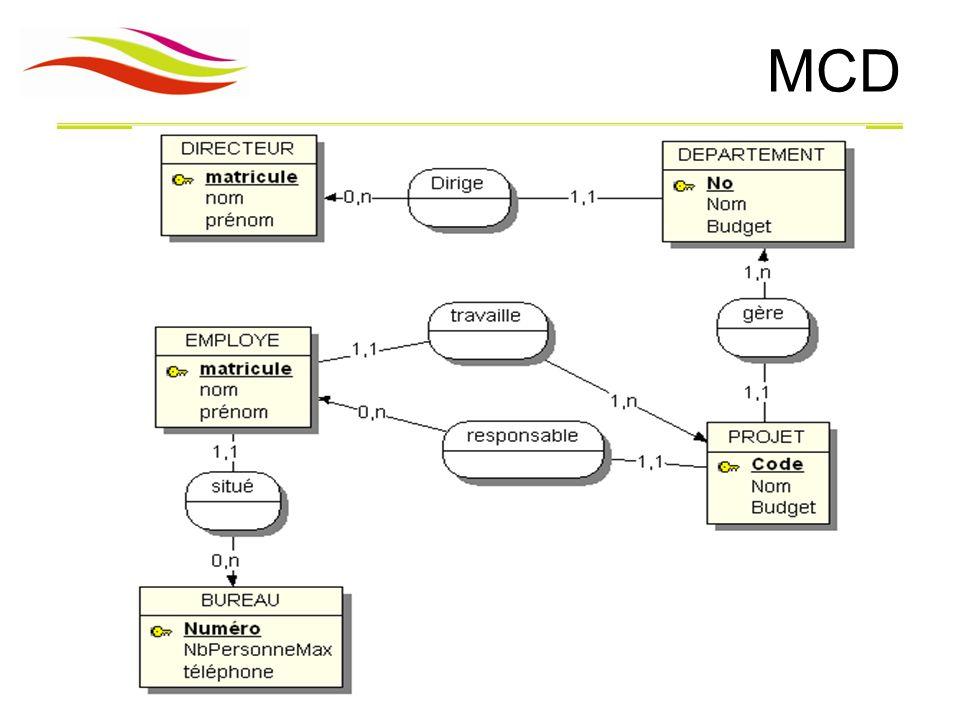 Modèle Conceptuel de données MCD