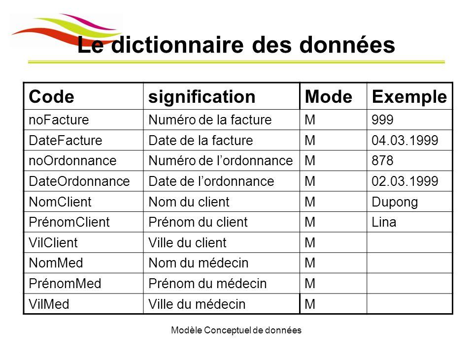 Modèle Conceptuel de données Le dictionnaire des données CodesignificationModeExemple noFactureNuméro de la factureM999 DateFactureDate de la factureM
