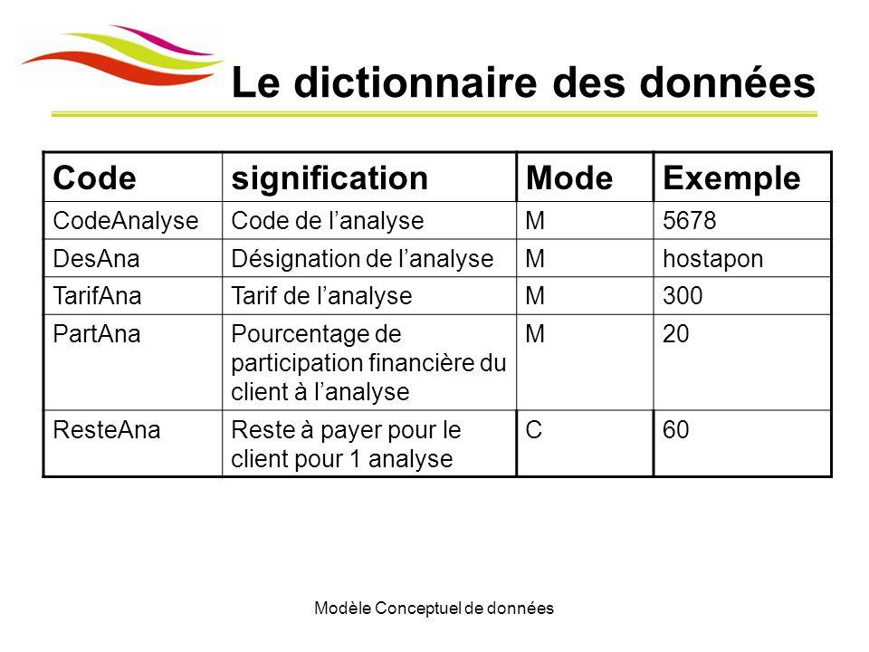 Modèle Conceptuel de données Le dictionnaire des données CodesignificationModeExemple CodeAnalyseCode de lanalyseM5678 DesAnaDésignation de lanalyseMh
