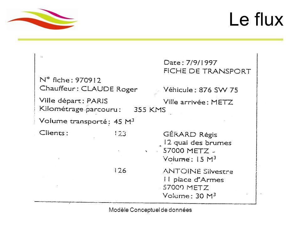 Modèle Conceptuel de données Description La société SAMFROC située 15 rue NIAM à Bordeaux est divisée en plusieurs départements.