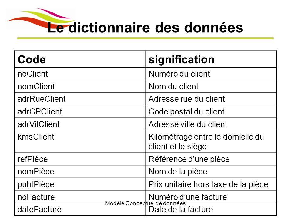 Modèle Conceptuel de données Le dictionnaire des données Codesignification noClientNuméro du client nomClientNom du client adrRueClientAdresse rue du