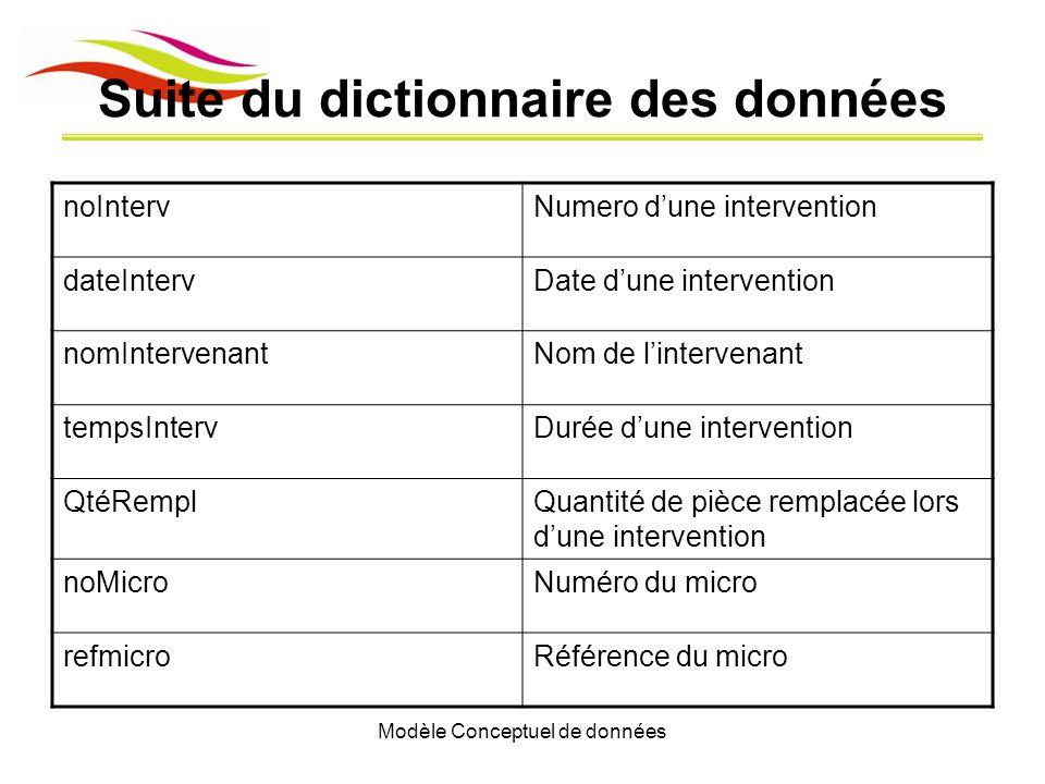 Modèle Conceptuel de données Suite du dictionnaire des données noIntervNumero dune intervention dateIntervDate dune intervention nomIntervenantNom de