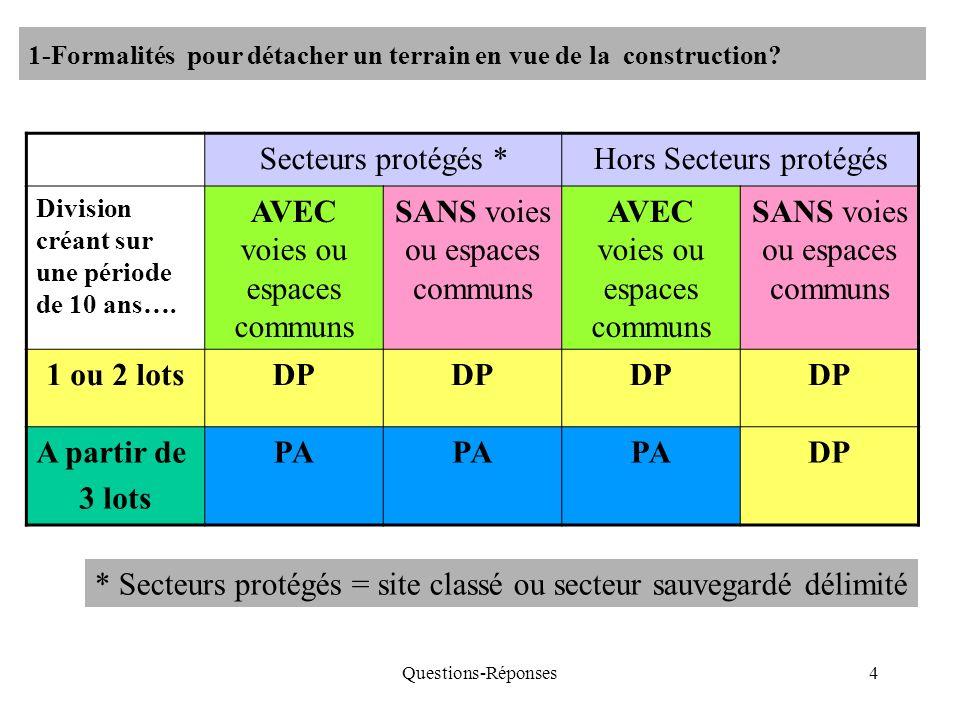Questions-Réponses4 1-Formalités pour détacher un terrain en vue de la construction? Secteurs protégés *Hors Secteurs protégés Division créant sur une