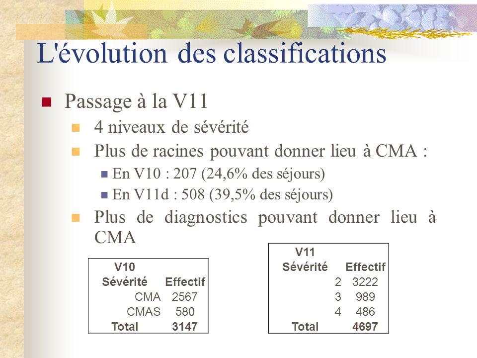 L'évolution des classifications Passage à la V11 4 niveaux de sévérité Plus de racines pouvant donner lieu à CMA : En V10 : 207 (24,6% des séjours) En