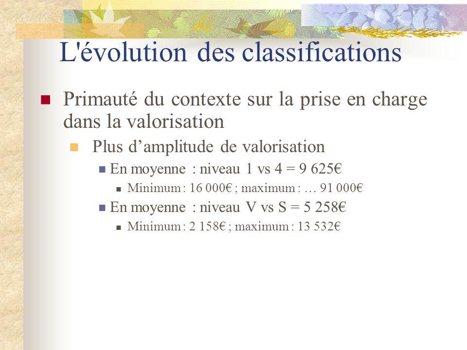 L'évolution des classifications Primauté du contexte sur la prise en charge dans la valorisation Plus damplitude de valorisation En moyenne : niveau 1