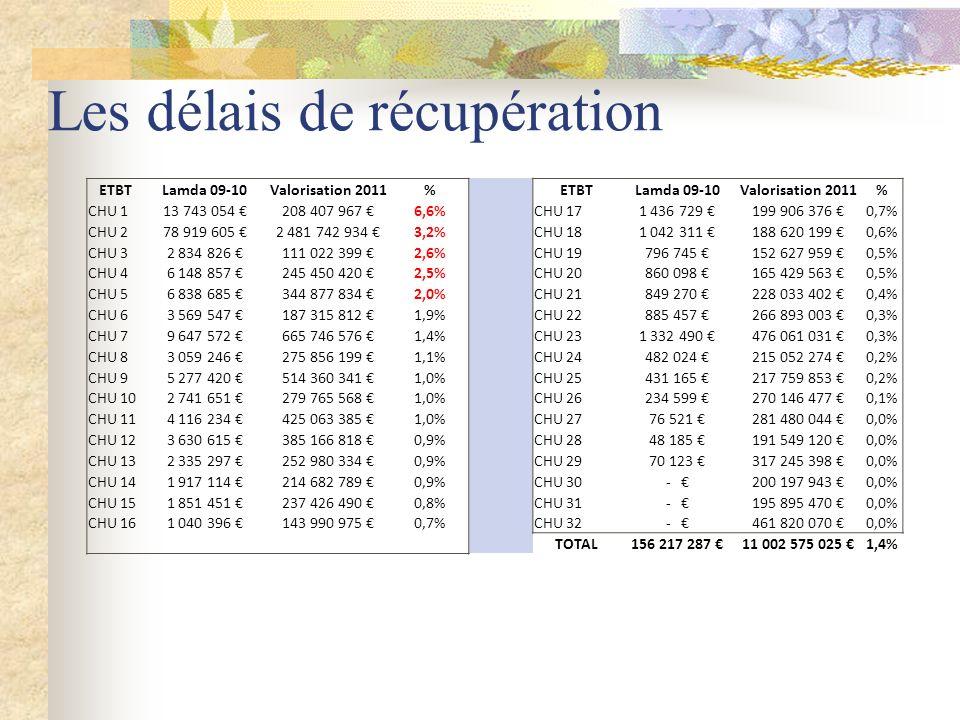 ETBT Lamda 09-10 Valorisation 2011%ETBT Lamda 09-10 Valorisation 2011% CHU 1 13 743 054 208 407 967 6,6%CHU 17 1 436 729 199 906 376 0,7% CHU 2 78 919