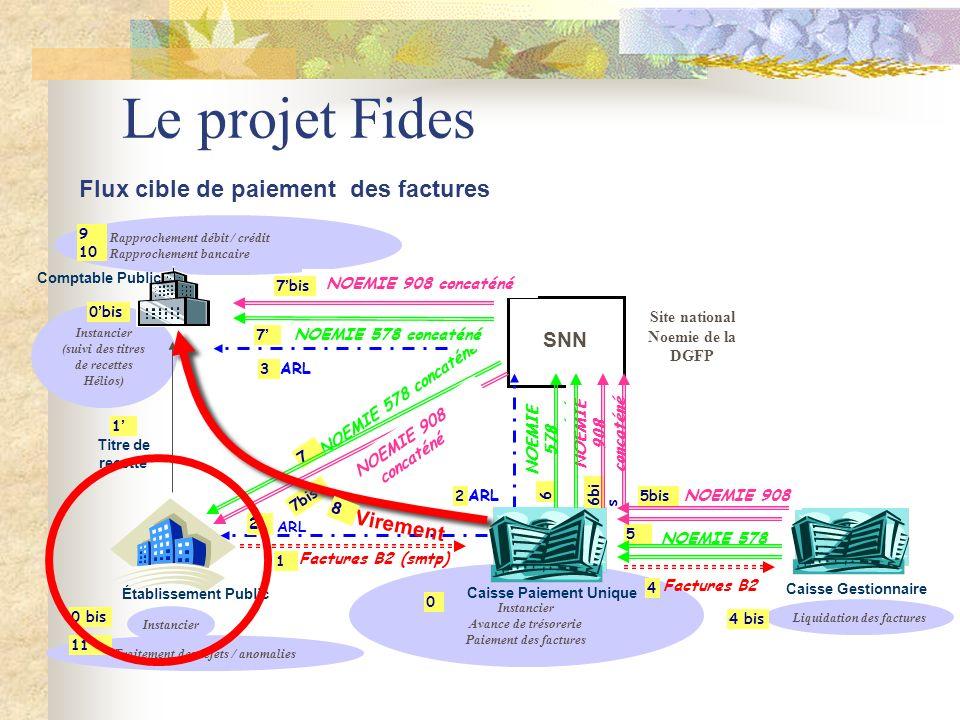 Le projet Fides Instancier Avance de trésorerie Paiement des factures Instancier (suivi des titres de recettes Hélios) Rapprochement débit / crédit Ra