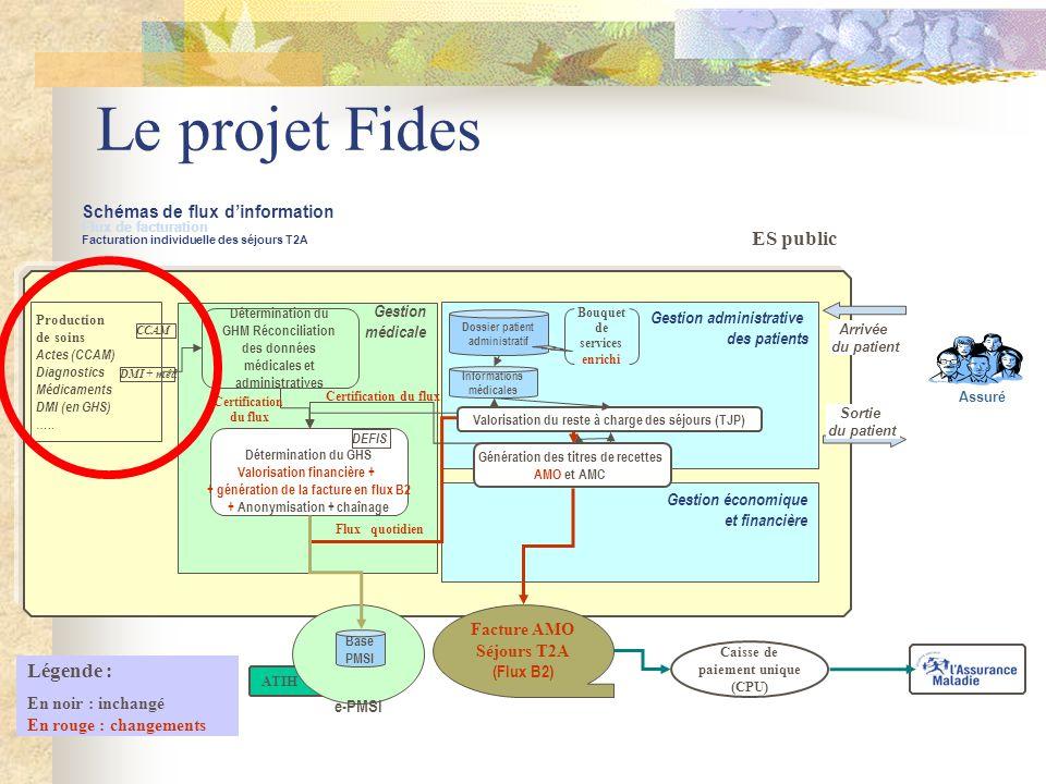 Le projet Fides Caisse de paiement unique (CPU) ATIH ES public e-PMSI Schémas de flux dinformation Flux de facturation Facturation individuelle des sé