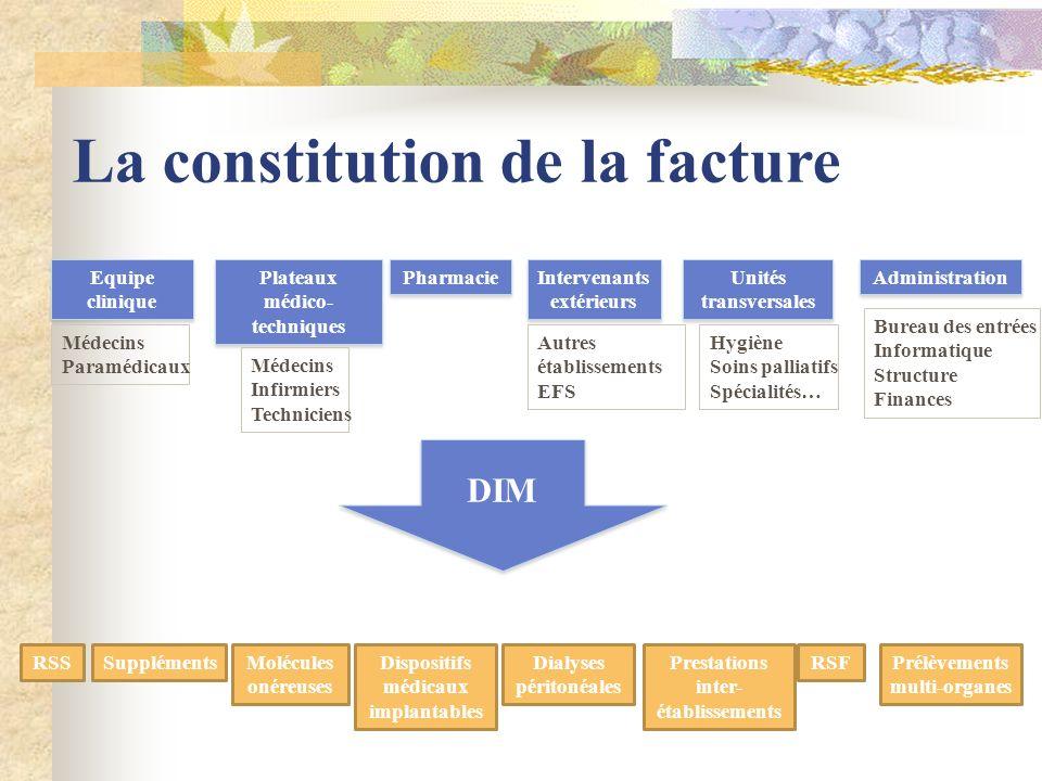 La constitution de la facture Equipe clinique Plateaux médico- techniques Pharmacie Intervenants extérieurs Administration RSSSupplémentsMolécules oné
