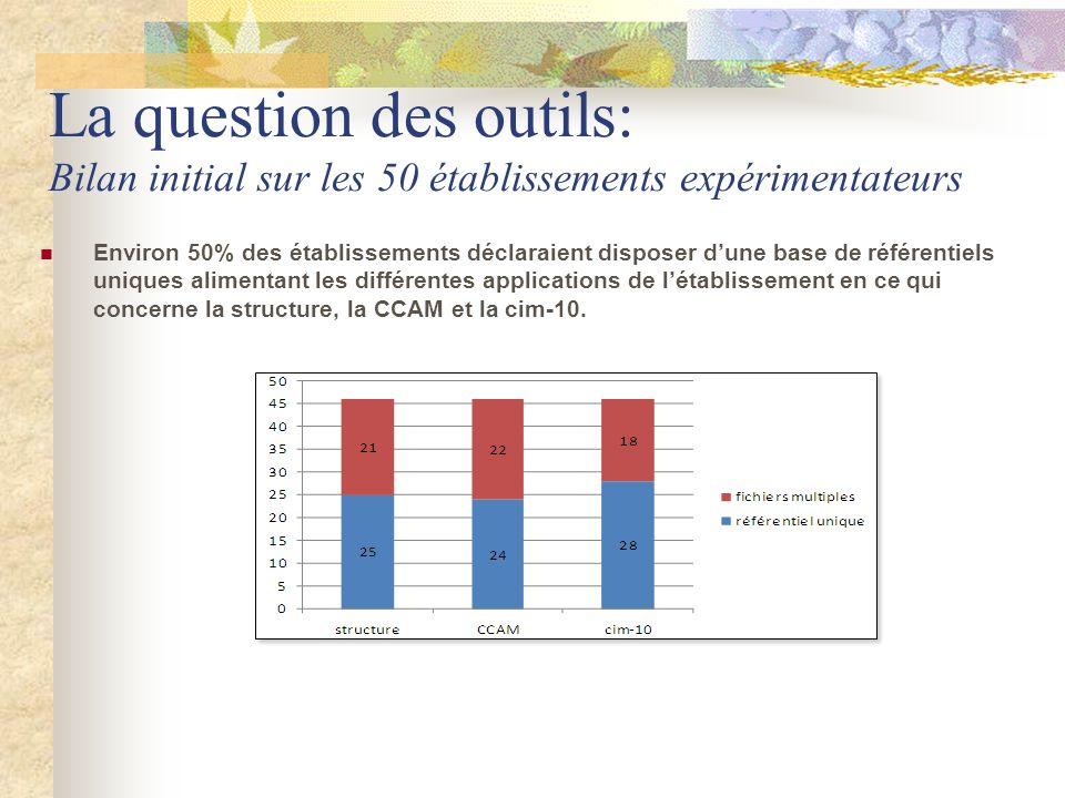 La question des outils: Bilan initial sur les 50 établissements expérimentateurs Environ 50% des établissements déclaraient disposer dune base de réfé