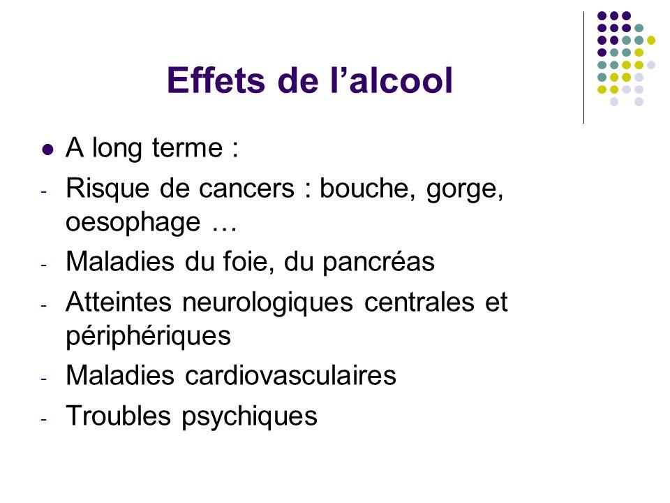 Effets de lalcool A long terme : - Risque de cancers : bouche, gorge, oesophage … - Maladies du foie, du pancréas - Atteintes neurologiques centrales