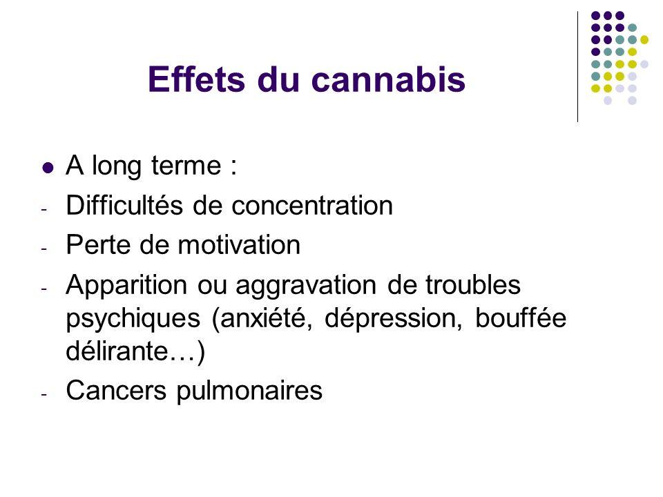 Effets du cannabis A long terme : - Difficultés de concentration - Perte de motivation - Apparition ou aggravation de troubles psychiques (anxiété, dé