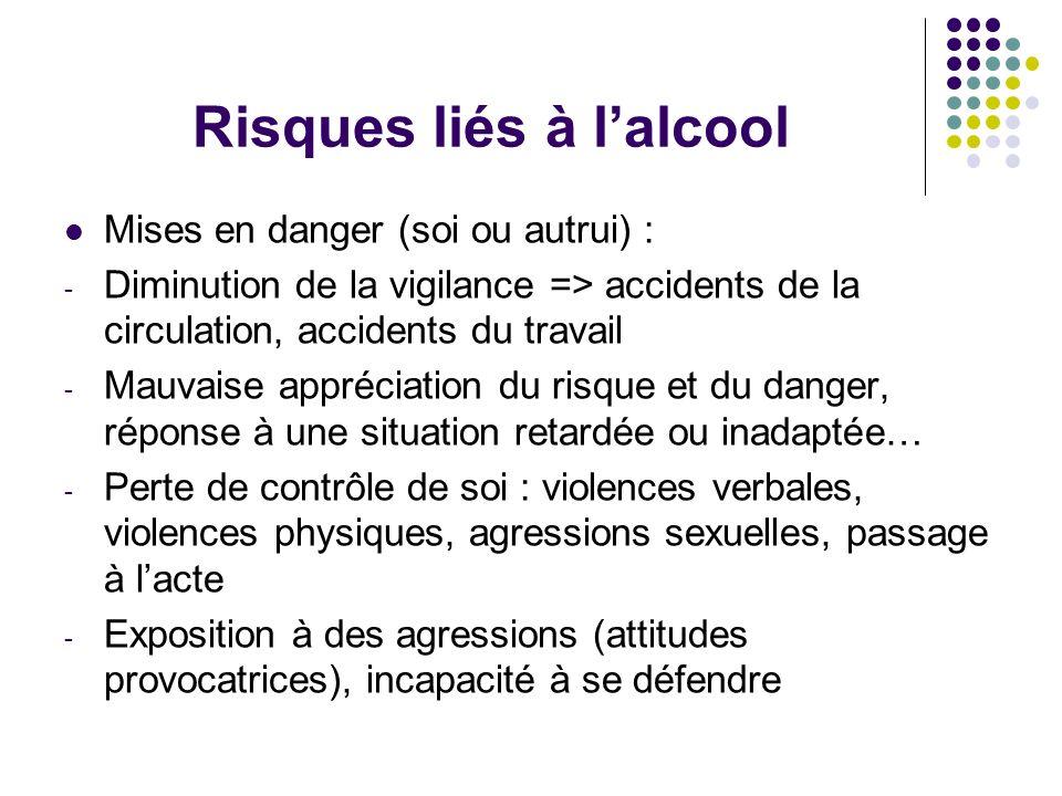 Risques liés à lalcool Mises en danger (soi ou autrui) : - Diminution de la vigilance => accidents de la circulation, accidents du travail - Mauvaise