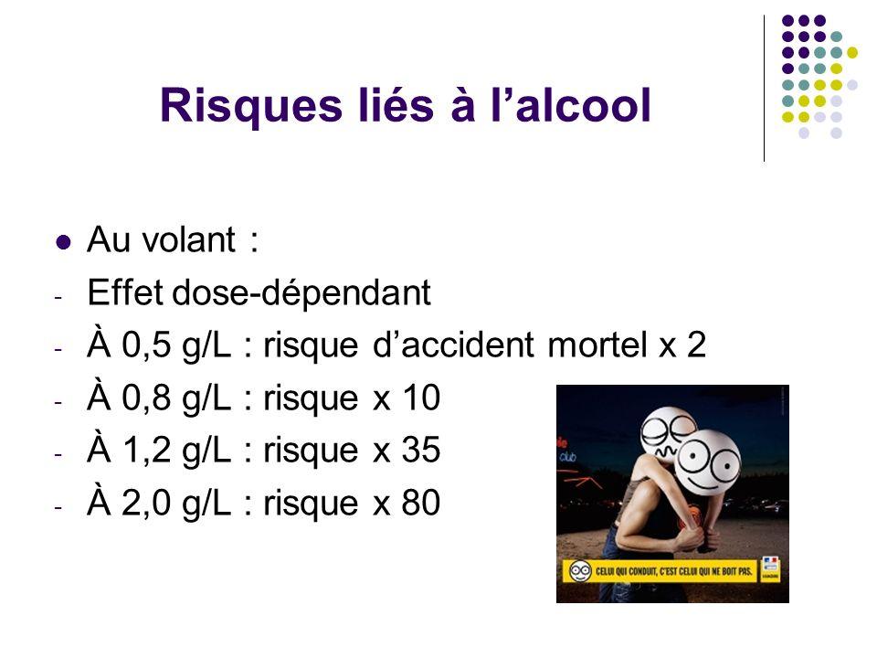 Risques liés à lalcool Au volant : - Effet dose-dépendant - À 0,5 g/L : risque daccident mortel x 2 - À 0,8 g/L : risque x 10 - À 1,2 g/L : risque x 3