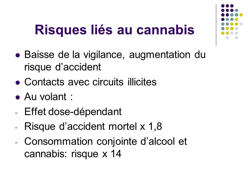 Risques liés au cannabis Baisse de la vigilance, augmentation du risque daccident Contacts avec circuits illicites Au volant : - Effet dose-dépendant