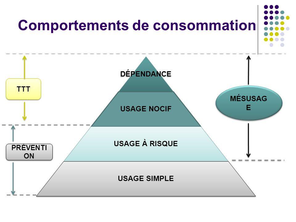 Comportements de consommation DÉPENDANCE USAGE NOCIF USAGE À RISQUE USAGE SIMPLE MÉSUSAG E TTT PRÉVENTI ON