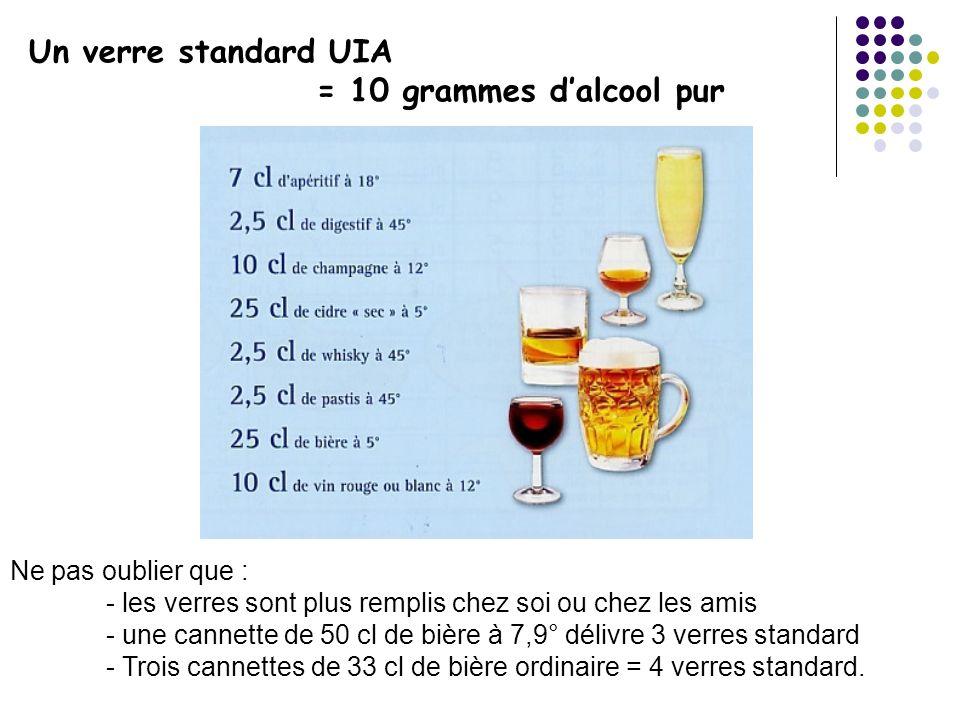 Un verre standard UIA = 10 grammes dalcool pur Ne pas oublier que : - les verres sont plus remplis chez soi ou chez les amis - une cannette de 50 cl d