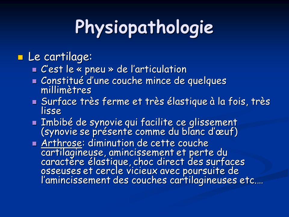 Physiopathologie Le cartilage: Le cartilage: Cest le « pneu » de larticulation Cest le « pneu » de larticulation Constitué dune couche mince de quelqu