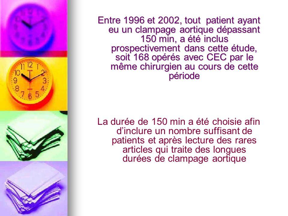 Entre 1996 et 2002, tout patient ayant eu un clampage aortique dépassant 150 min, a été inclus prospectivement dans cette étude, soit 168 opérés avec