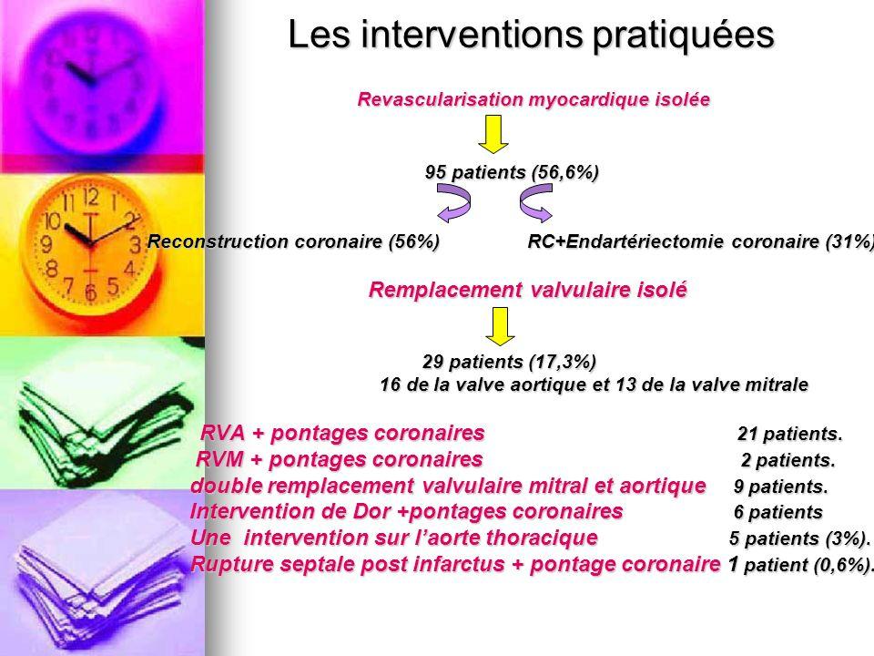 Les interventions pratiquées Revascularisation myocardique isolée 95 patients (56,6%) Reconstruction coronaire (56%) RC+Endartériectomie coronaire (31