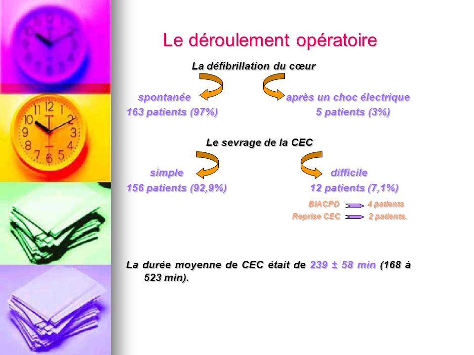 Le déroulement opératoire La défibrillation du cœur La défibrillation du cœur spontanée après un choc électrique spontanée après un choc électrique 16