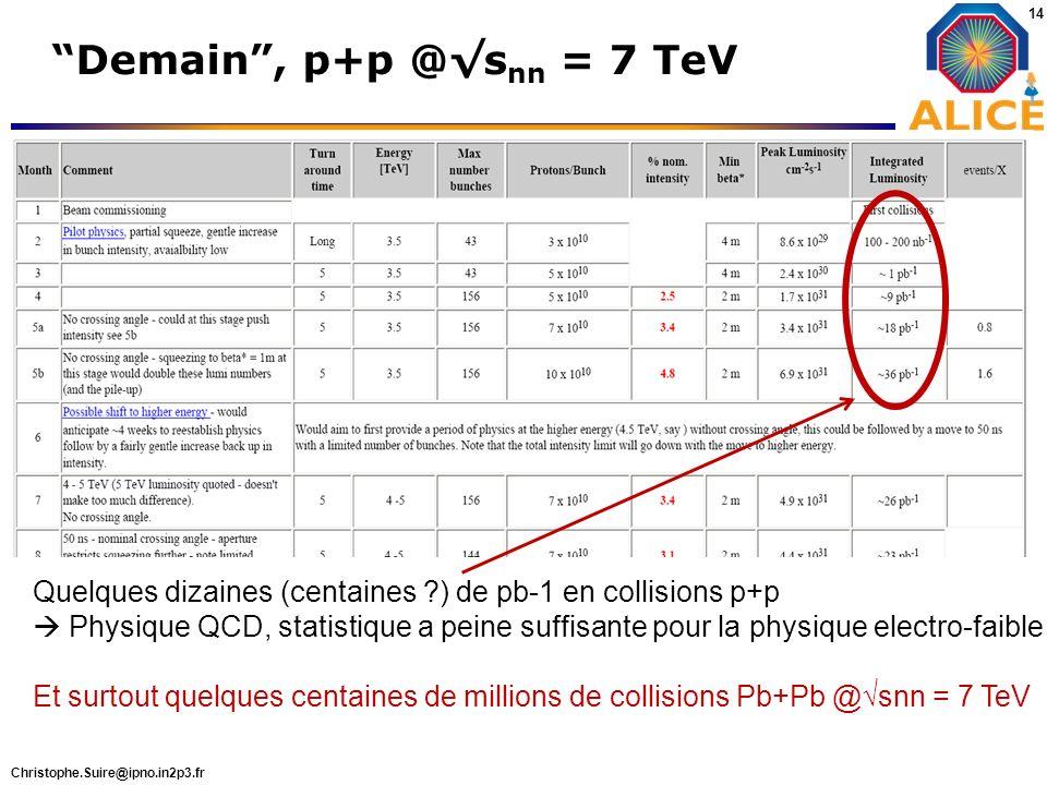 Christophe.Suire@ipno.in2p3.fr 14 Demain, p+p @s nn = 7 TeV Quelques dizaines (centaines ?) de pb-1 en collisions p+p Physique QCD, statistique a pein