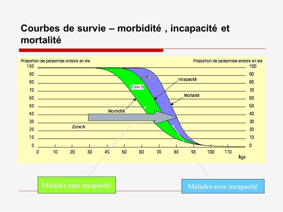Courbes de survie – morbidité, incapacité et mortalité Malades sans incapacité Malades avec incapacité