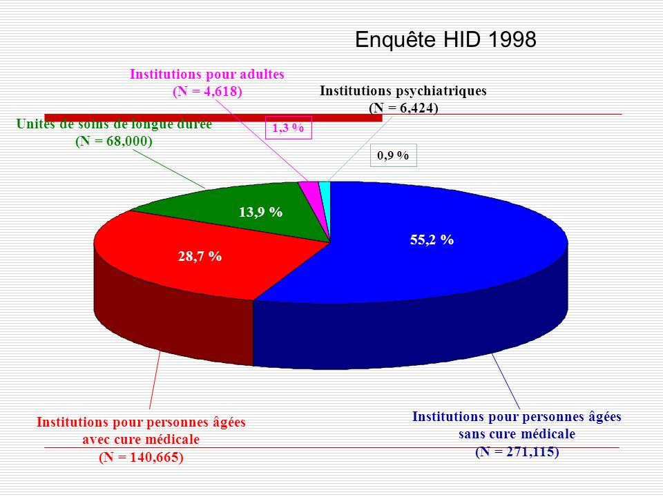 Institutions pour personnes âgées sans cure médicale (N = 271,115) Institutions pour personnes âgées avec cure médicale (N = 140,665) Unités de soins