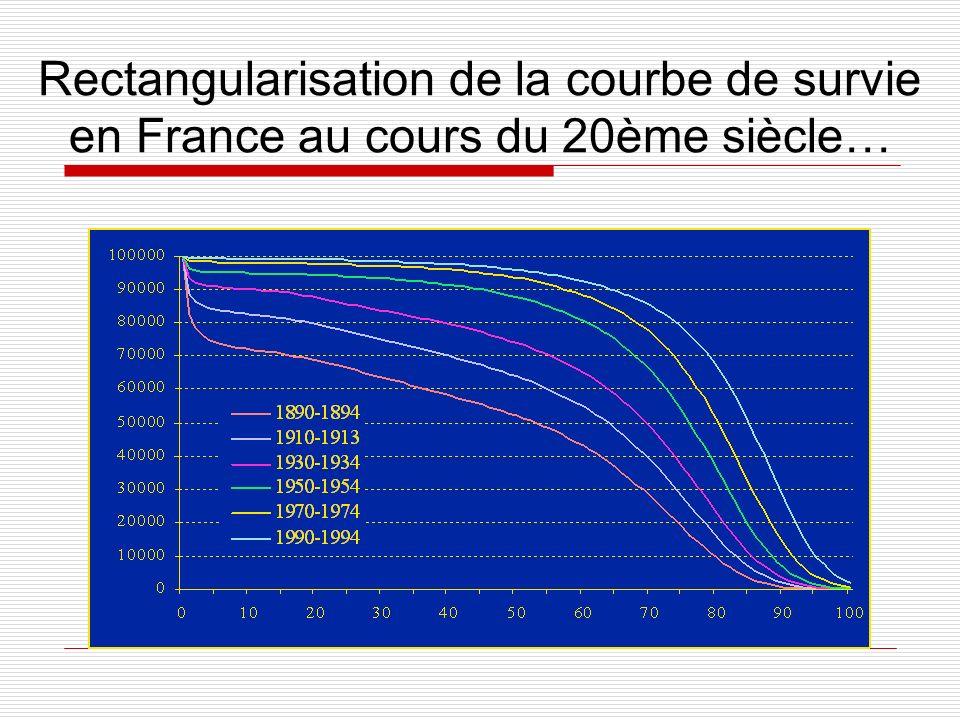 Rectangularisation de la courbe de survie en France au cours du 20ème siècle…