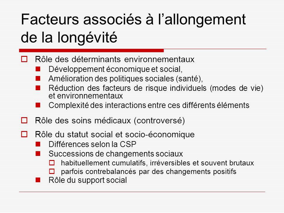 Facteurs associés à lallongement de la longévité Rôle des déterminants environnementaux Développement économique et social, Amélioration des politique