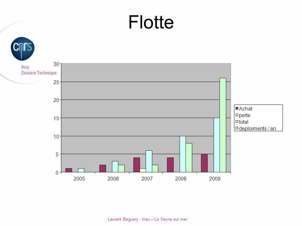 Laurent Beguery   Insu – La Seyne sur mer Flotte 20052006200720082009 0 5 10 15 20 25 30 Achat perte total deploiments / an