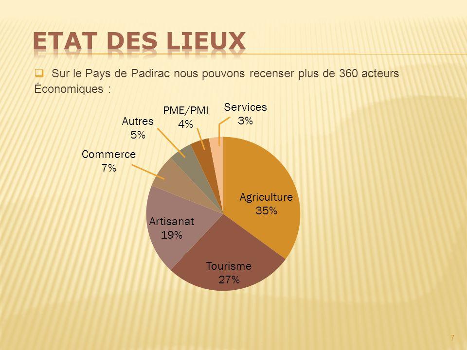 7 Sur le Pays de Padirac nous pouvons recenser plus de 360 acteurs Économiques :