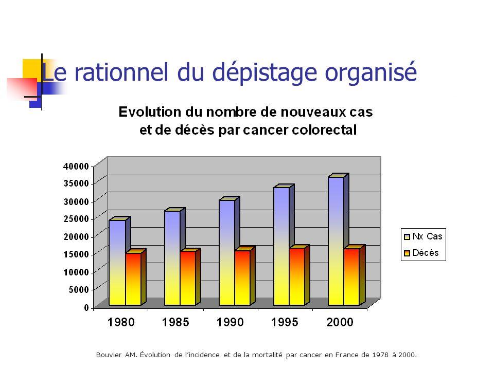 Bouvier AM. Évolution de lincidence et de la mortalité par cancer en France de 1978 à 2000. Le rationnel du dépistage organisé