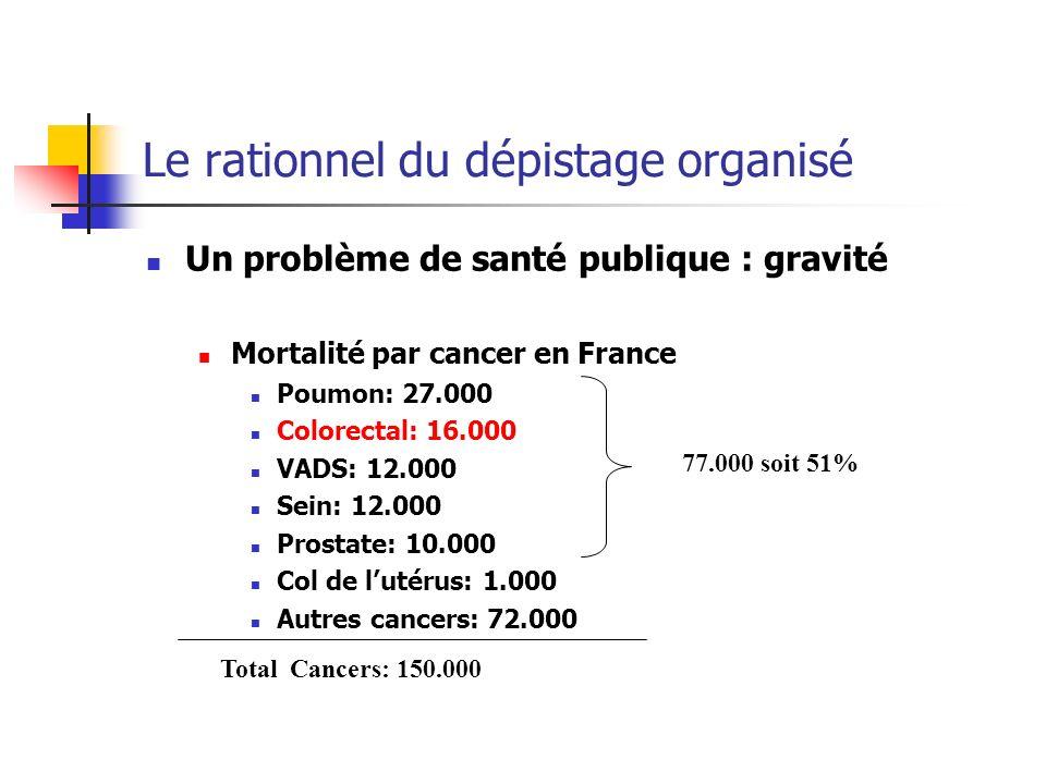 Un problème de santé publique : gravité Mortalité par cancer en France Poumon: 27.000 Colorectal: 16.000 VADS: 12.000 Sein: 12.000 Prostate: 10.000 Co