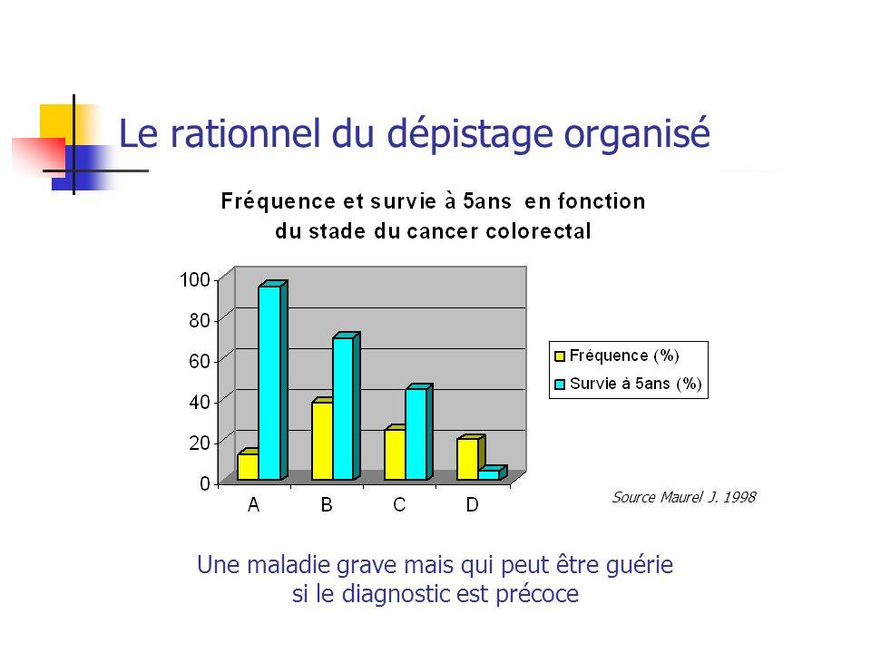 Une maladie grave mais qui peut être guérie si le diagnostic est précoce Source Maurel J. 1998 Le rationnel du dépistage organisé