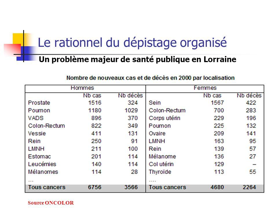 Un problème majeur de santé publique en Lorraine Source ONCOLOR Le rationnel du dépistage organisé