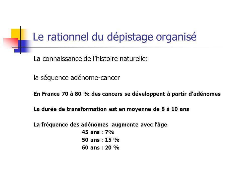 La connaissance de lhistoire naturelle: la séquence adénome-cancer En France 70 à 80 % des cancers se développent à partir dadénomes La durée de trans